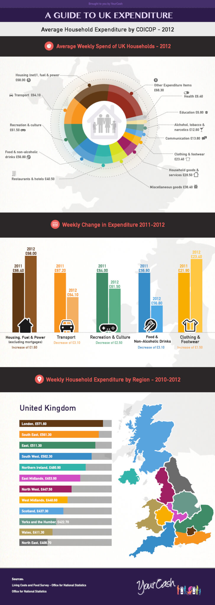 A guide to UK family expenditure
