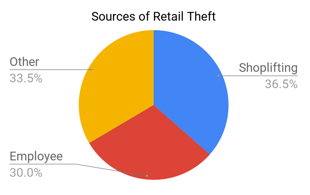 reduce employee theft and shop lifting pie chart